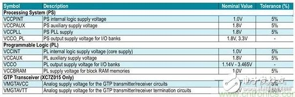 Table 2: Power requirements for the Zynq 7000 Series System-on-Chip (SoC).