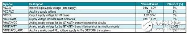 Table 2: Power requirements for Virtex 7FPGA.