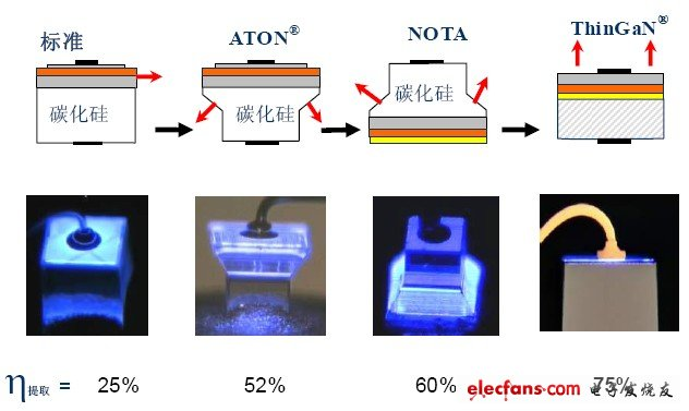 Development history of LED chip structure