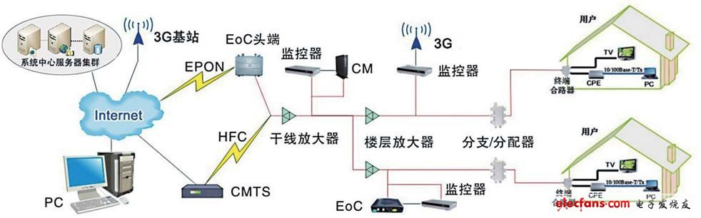 Figure 1 HFC network monitoring system topology