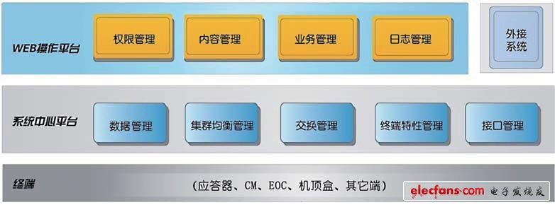 Figure 2 HFC network monitoring system architecture