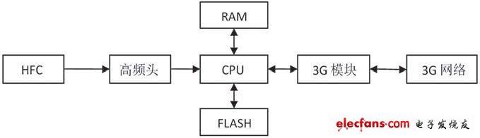 Figure 3 Monitor design