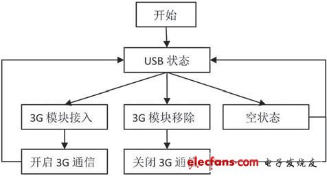 Figure 4 Software flow of the 3G module of the monitor