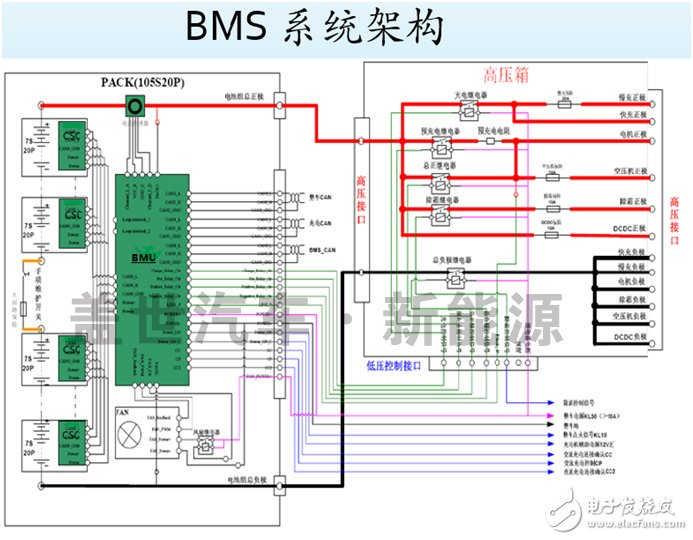 Analysis of the core technology of electric vehicle power battery BMS