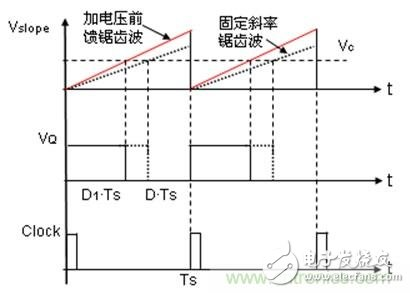 How to switch the switching power supply system voltage mode and current mode?