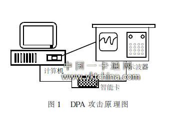 DPA attack schematic