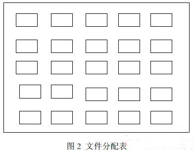 Analysis of Dynamic Multi-application Smart Card File System - China Card