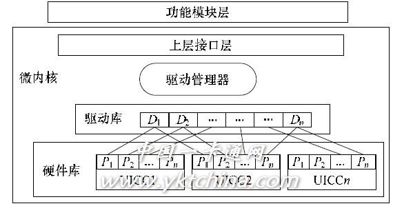 Figure 2 Bind_Max_COS model structure