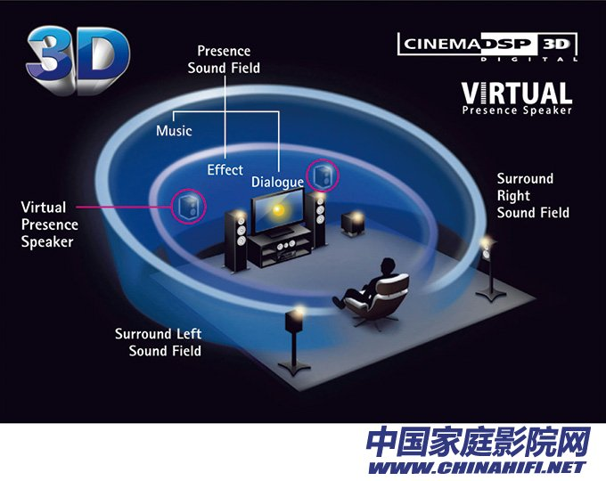 DSP digital signal sound processing function is also an important function in the amplifier.jpg