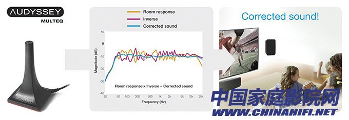 The room automatic sound field correction system will use the microphone to pick up the sound.jpg