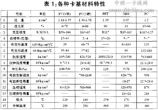 Characteristics of various card base materials