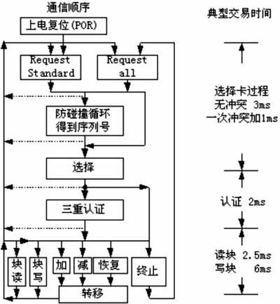 Card reader and smart card communication work transaction flow chart