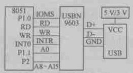 RF IC system structure