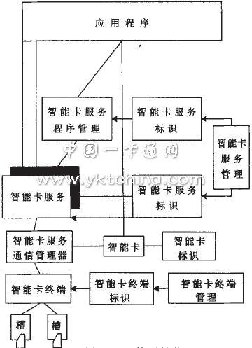 OCF architecture