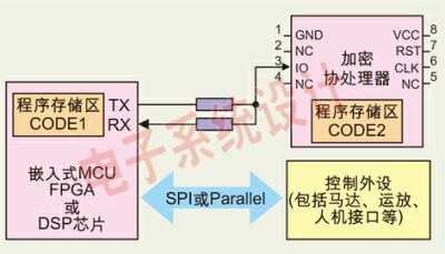 Functional diagram of CPU card encryption coprocessor technology