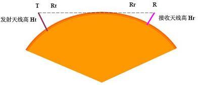 Basic knowledge of antenna