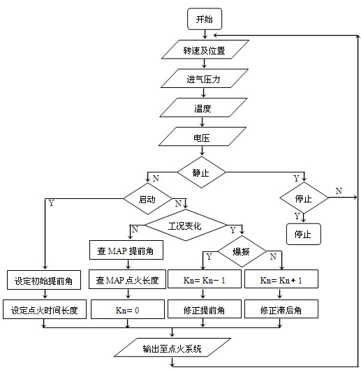 Flow chart of ignition advance angle control program