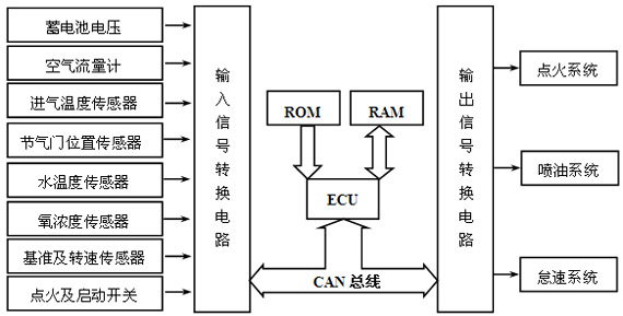 Control structure of EFI system