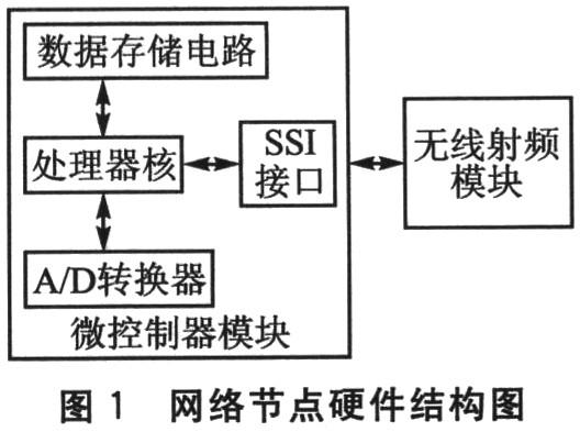 Network node hardware structure
