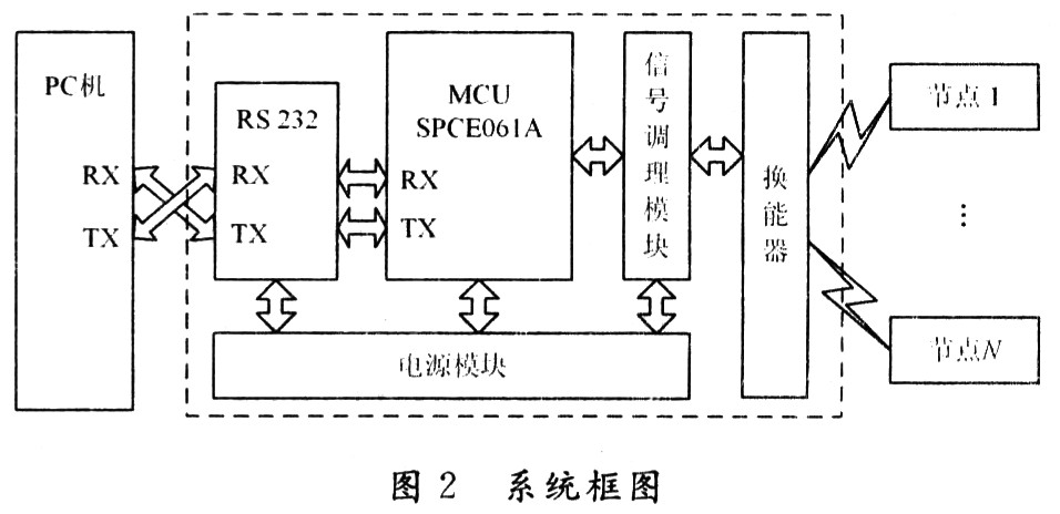 System hardware structure