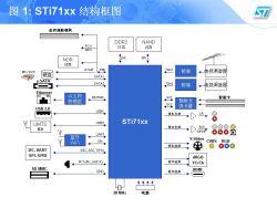 Entertainment dedicated series STi71xx