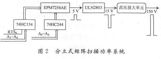 Discrete matrix scanning power amplifier circuit