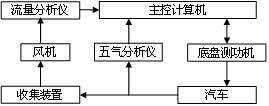 VMAS test system composition