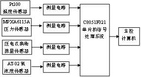 Circuit block diagram of flow analyzer