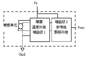 Block diagram of vortex flowmeter circuit