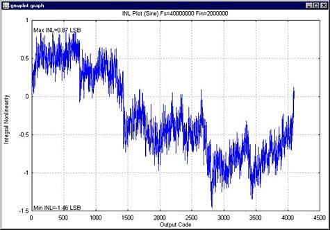 Figure 7. INL plot.