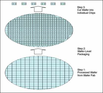 Figure 1. Wafer-level packaging (simplified) finally separates each chip from the processed wafer.