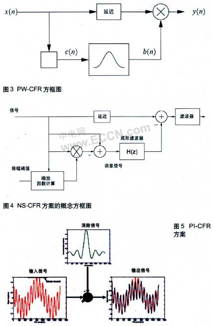 Crest factor reduction engine for multi-carrier base station applications