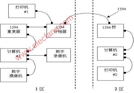 IEEE 1394 topology