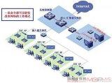 Analysis of manageable broadband enterprise internal wireless network solution