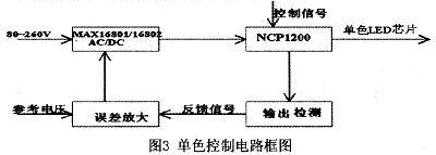 Monochrome control circuit block diagram