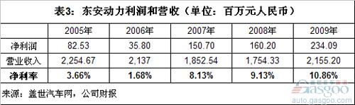 Analysis of Profit and Customer Concentration of Independent Engine Enterprises in China