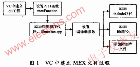 The process of establishing MEX file in VC environment