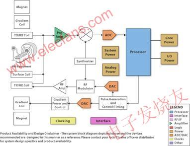 MRI system structure diagram example