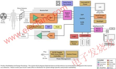 Digital X-ray system structure diagram example