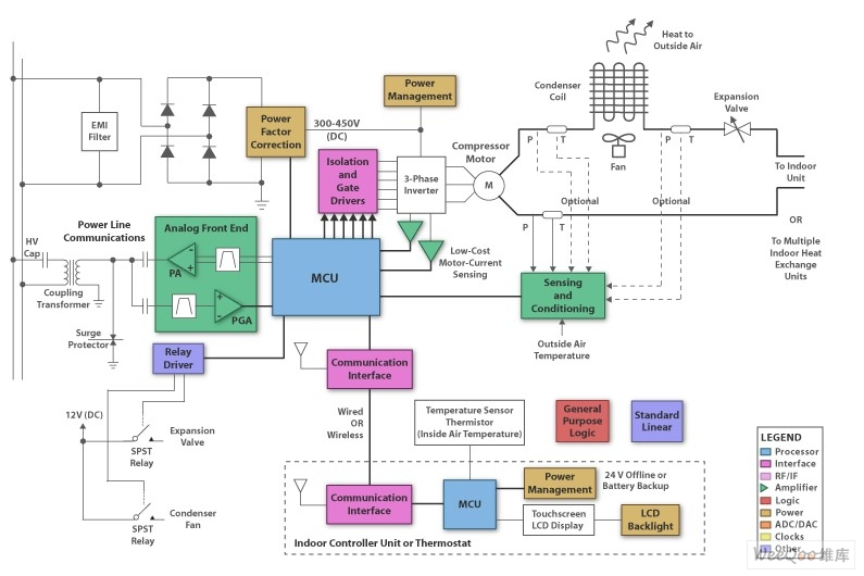 Heating, ventilation and air conditioning control design circuit diagram
