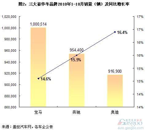 Global luxury car sales analysis