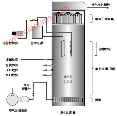 Plasma technology wastewater treatment process flow
