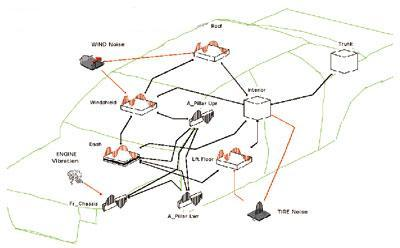 SEA's network