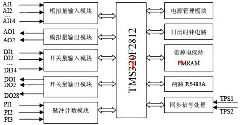 Controller hardware system block diagram