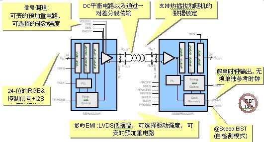 Figure 1: FPD-Link II DS90UR241 / 124 functional block diagram.