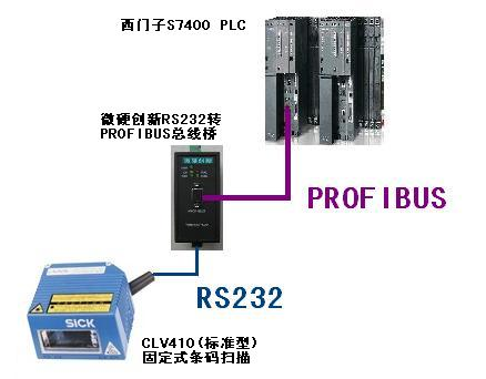 The micro-hard RS232 to PROFIBUS bus bridge scans the Schke CLV410 (standard) barcode to the PROFIBUS bus