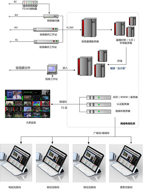 Analysis of the four major problems in the application of broadcast and TV TS streaming HD collection in network TV applications