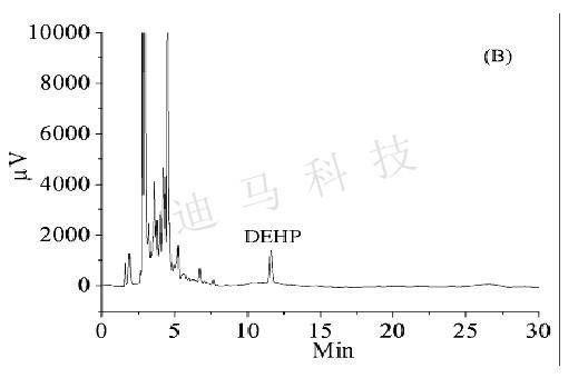 Dima Technology's latest milk plasticizer (phthalate) detection and analysis program
