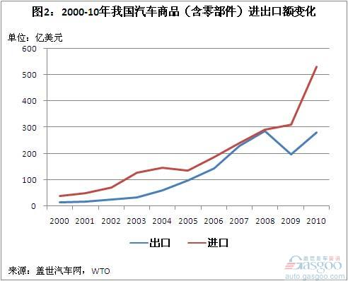A Brief Analysis of China's Auto Commodity Import and Export Trade in 2000-10