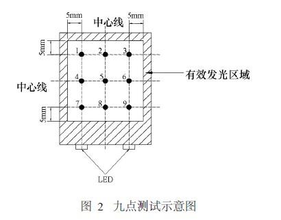 Nine-point test schematic
